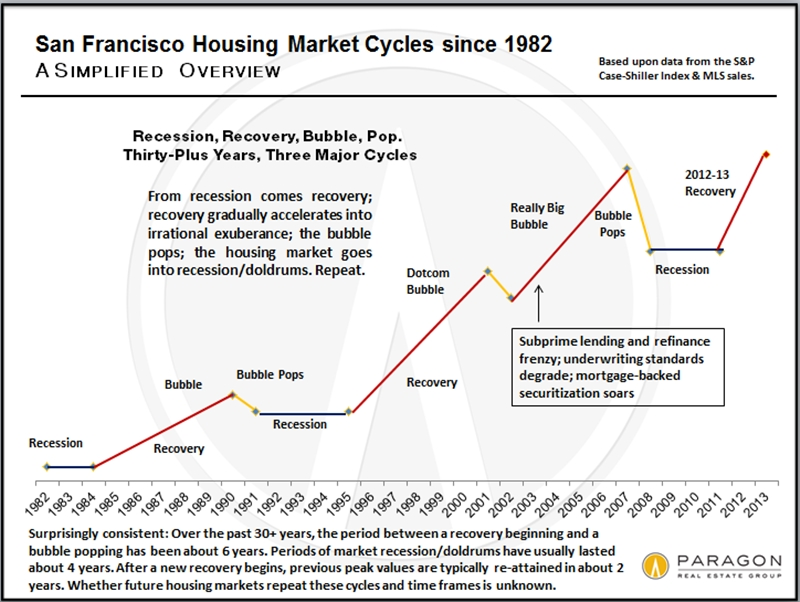 Market Value Of Property From   California