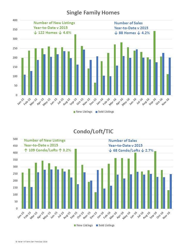 sf-real-estate-market-report-kwsf-december-2016-pg-3