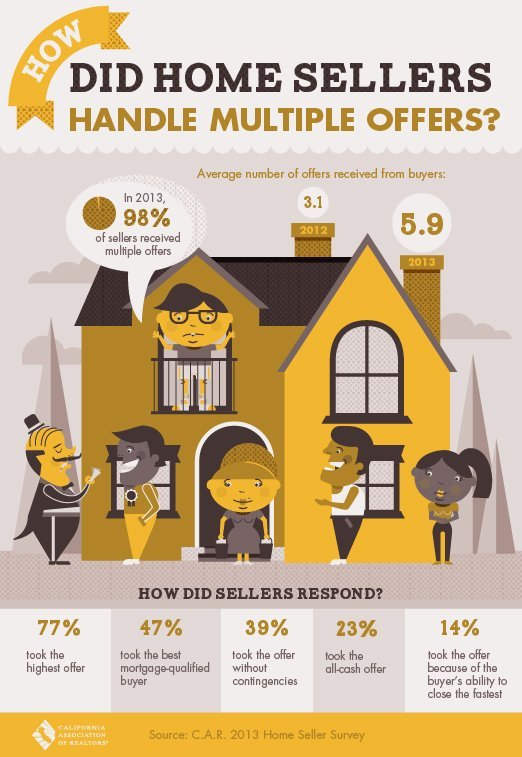 How-Did-Home-Sellers-Handle-Multiple-Offers