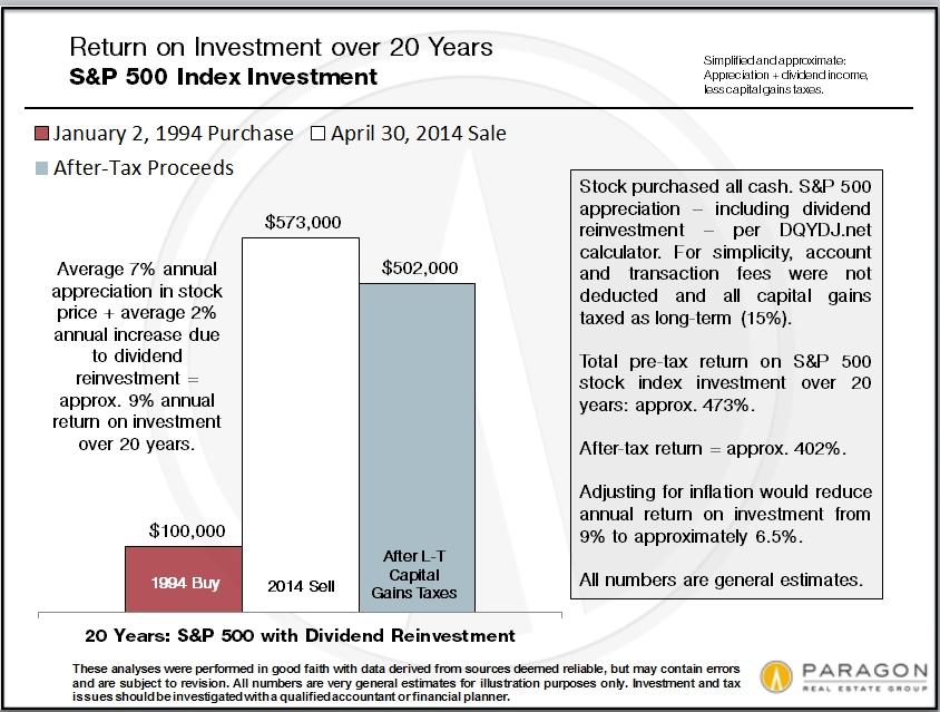 Invest-ROI_S&P-500_20years