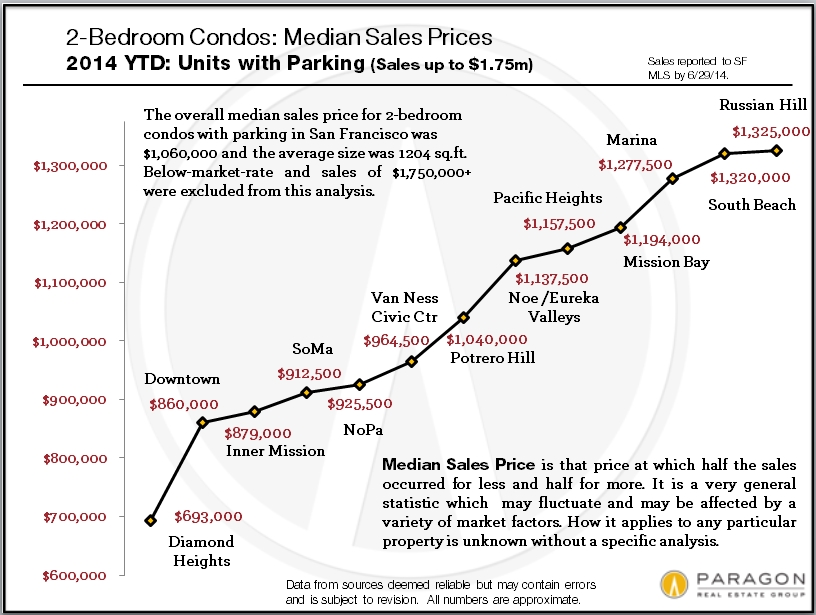 Median_Price-2BR_Condos_by-Neighborhood