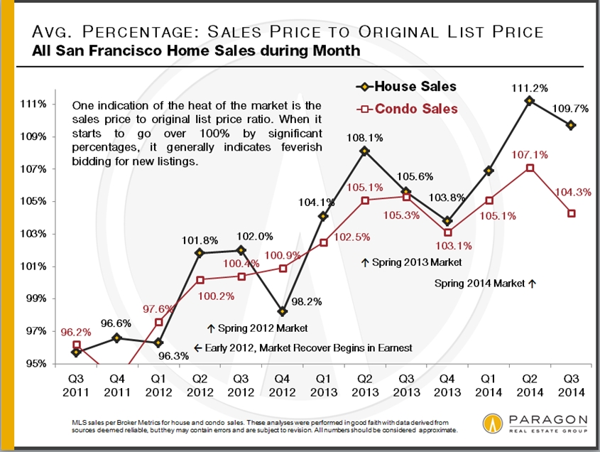 SP-OP_All-SF-Sales_by-Month