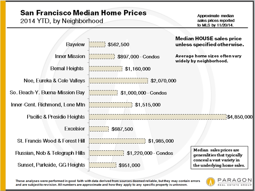 Appreciation-Analysis_Median-Prices