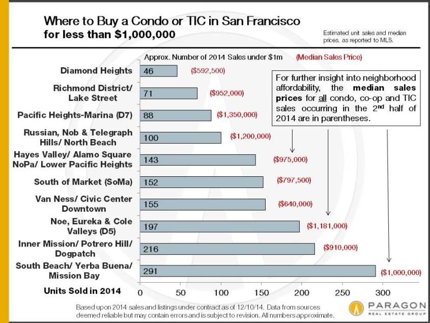 2014_Condo-TIC-Sales_Up-to-1m