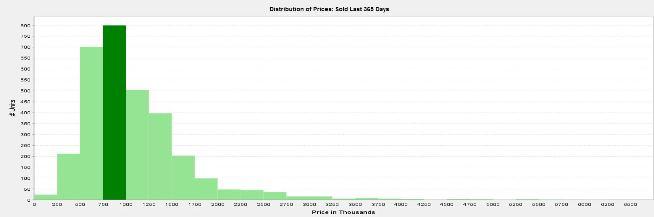 2014_Condo-TIC_Sales-Prices-Breakdown