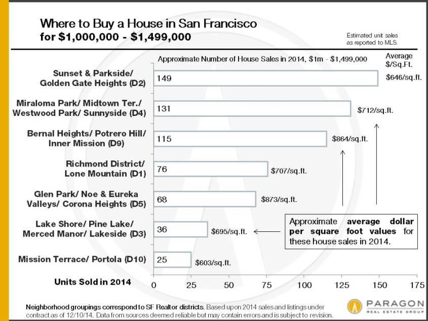 2014_SF-House-Sales_1m-1499k