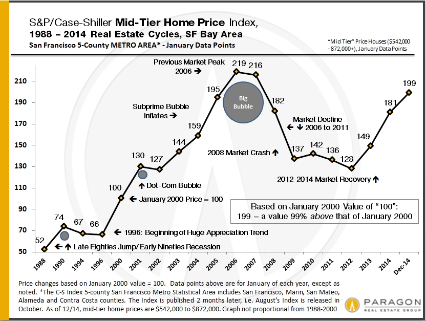 Case-Shiller_Mid-Price-Tier_since-1988