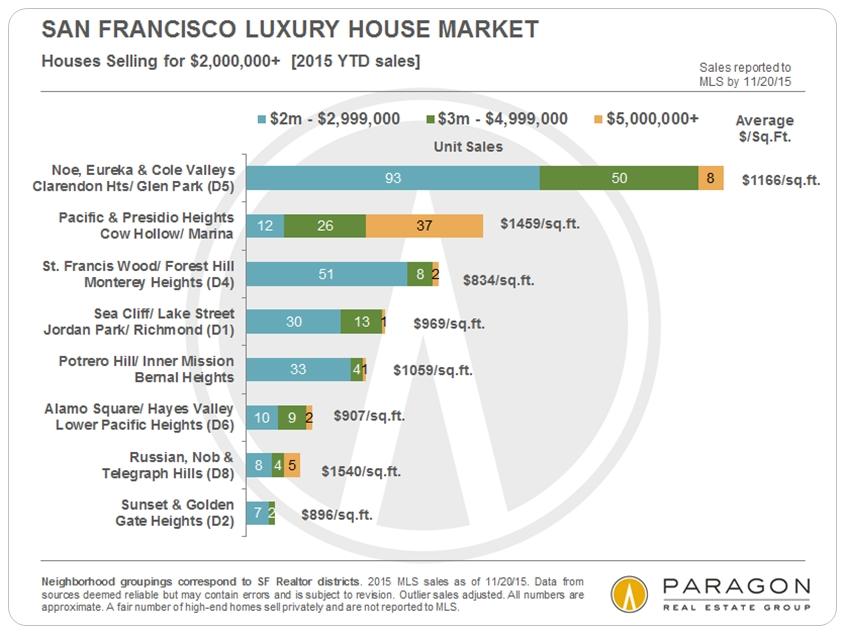 Lux-SFD_Sales_2m-plus